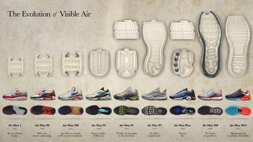 Nike Air – vývoj technologie vzduchového polštáře – Masters of Max: Air Max Icons